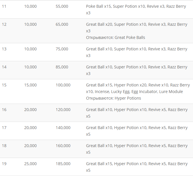 Таблица достижений в Pokemon GO по уровням