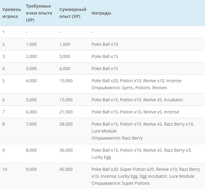 таблица достижений в Pokemon GO