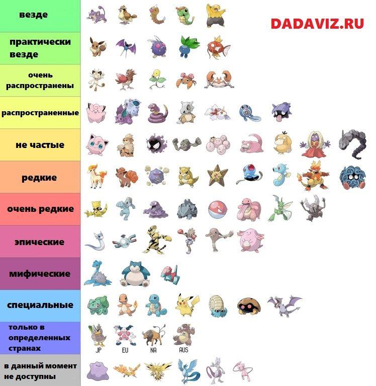 таблица редкости покемонов