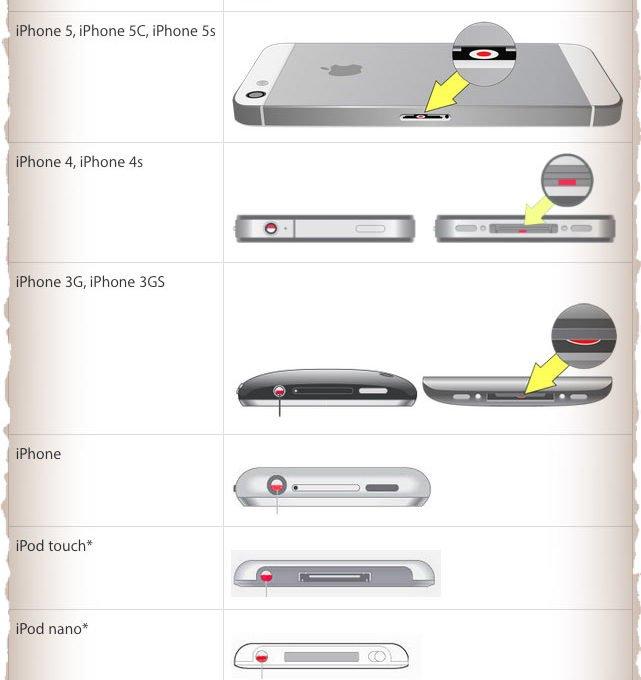 Примеры расположения тест-полосок на разных гаджетах Apple