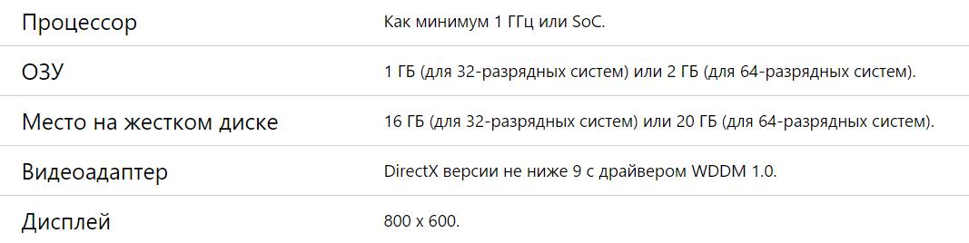 Системные требования Windows 10