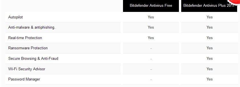 BitDefender: платная и бесплатная версии