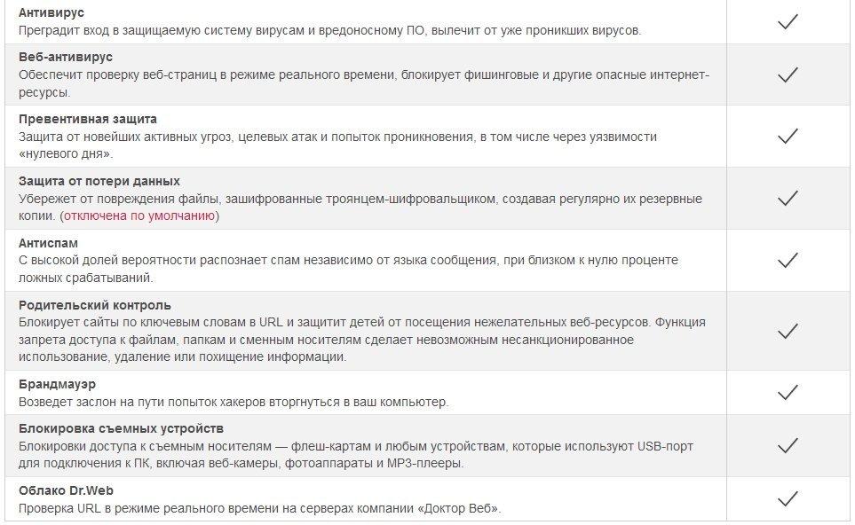 Список функций Dr.Web