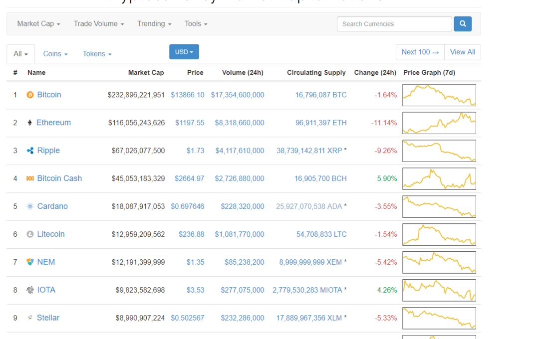 Актуальные цена на биткоин