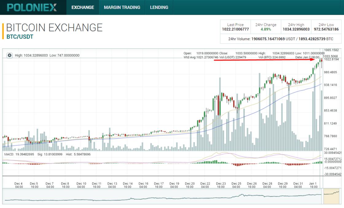 Диаграмма роста цен на биткоин