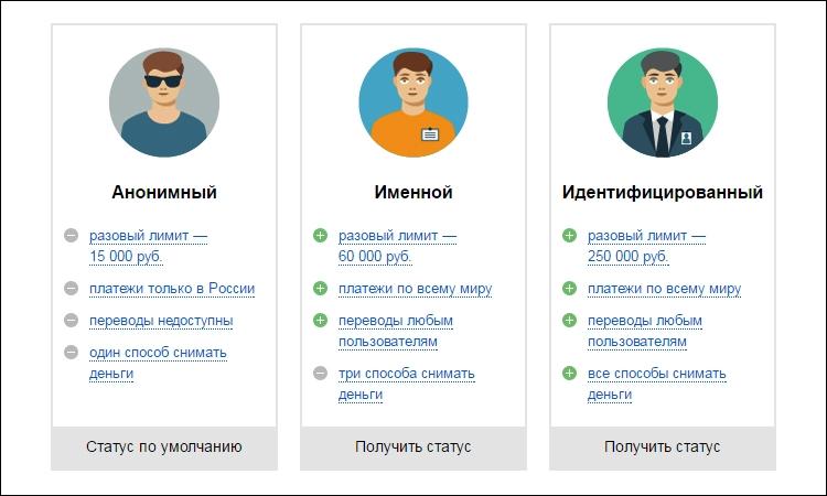 Виды кошельков Яндекс