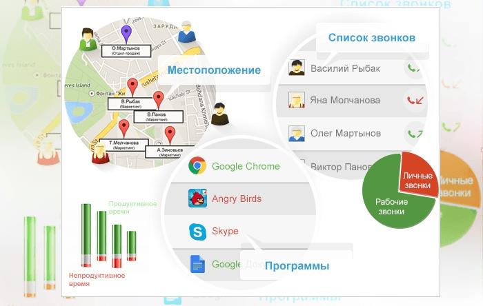 Программа для учета рабочего времени Yaware.Mobile