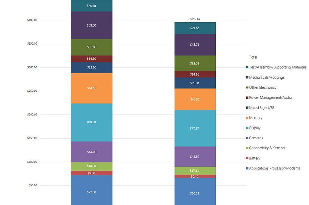 Себестоимость iPhone XS Max и iPhone X