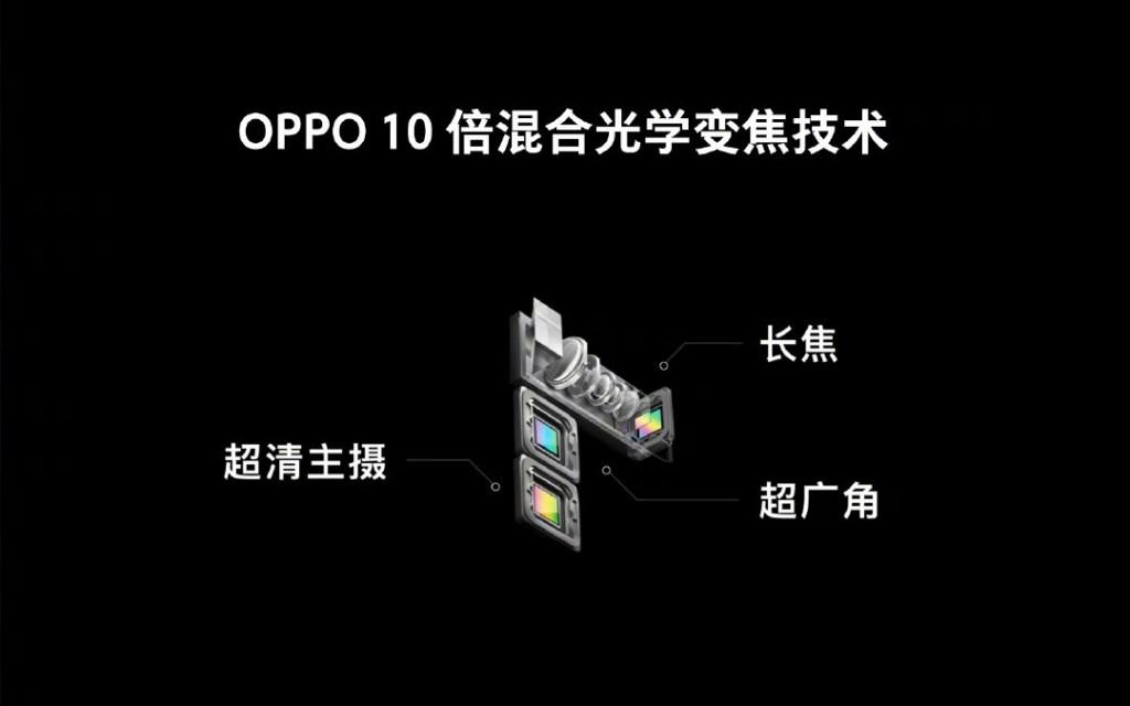 Камера Oppo с 10-кратным зумом