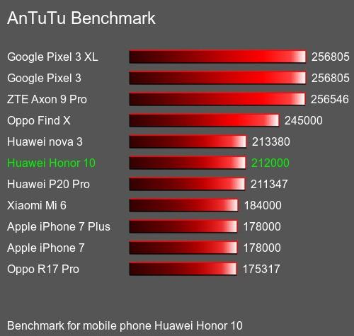 Сравнение Honor 10 с другими смартфонами