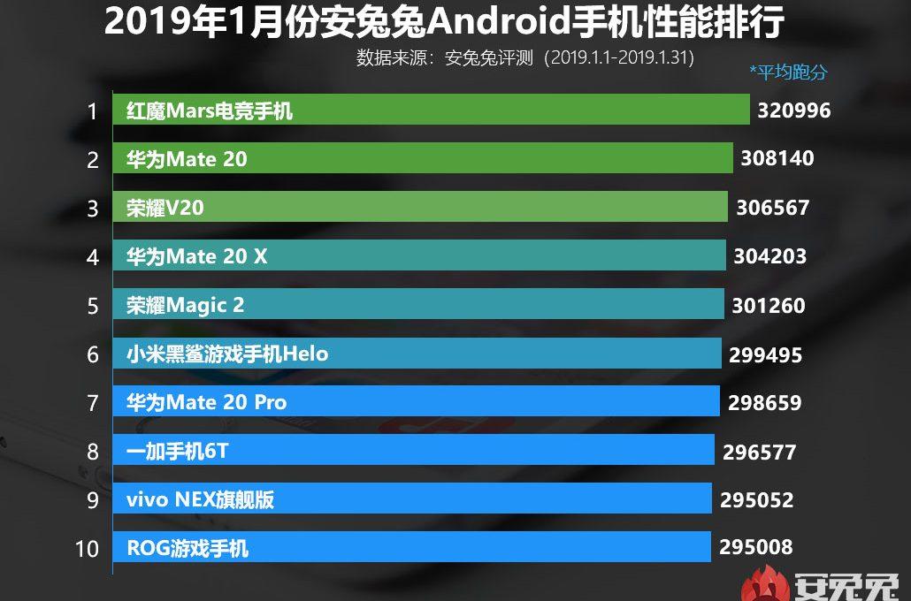 Рейтинг производительности смартфонов
