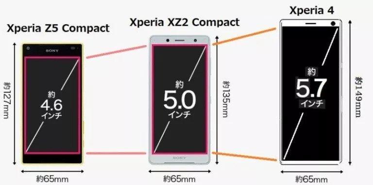 Sony Xperia 4 в сравнении с предшественниками