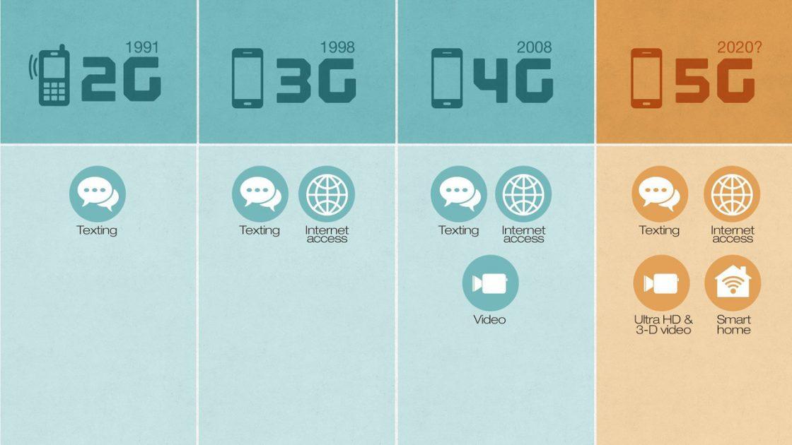 Преимущества интернета 5G