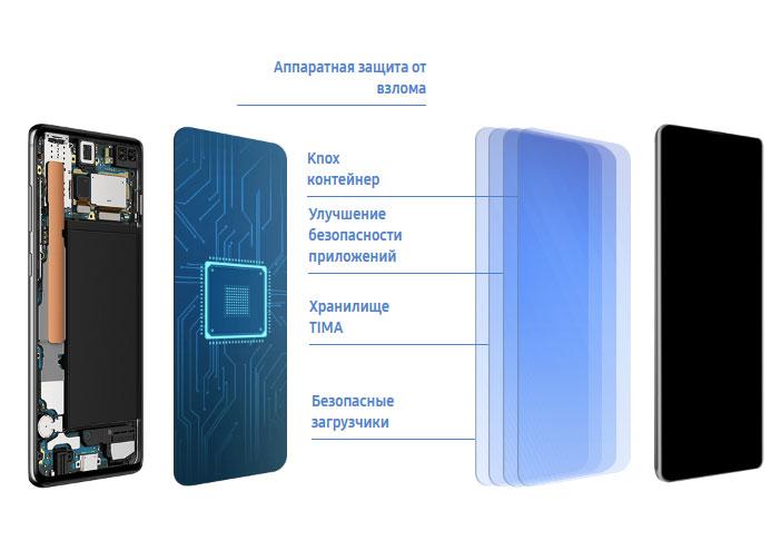 Samsung Knox обеспечивает надёжную защиту данных благодаря многоуровневой системе безопасности
