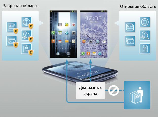 Два разных уровня и два экрана для изолирования информации в приложении «Кнокс»